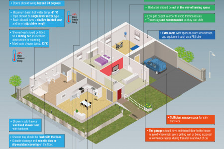 Accessible Housing for Wheelchair Users Infographic