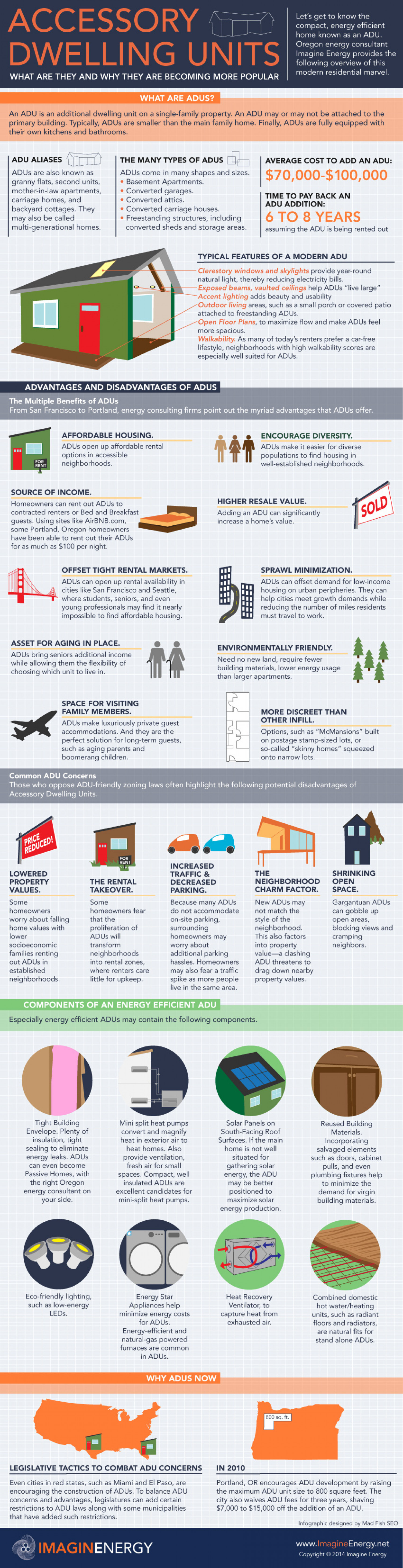 Accessory Dwelling Units: What They Are and Why They Are Becoming More Popular  Infographic