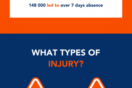 Accident at work claims Infographic