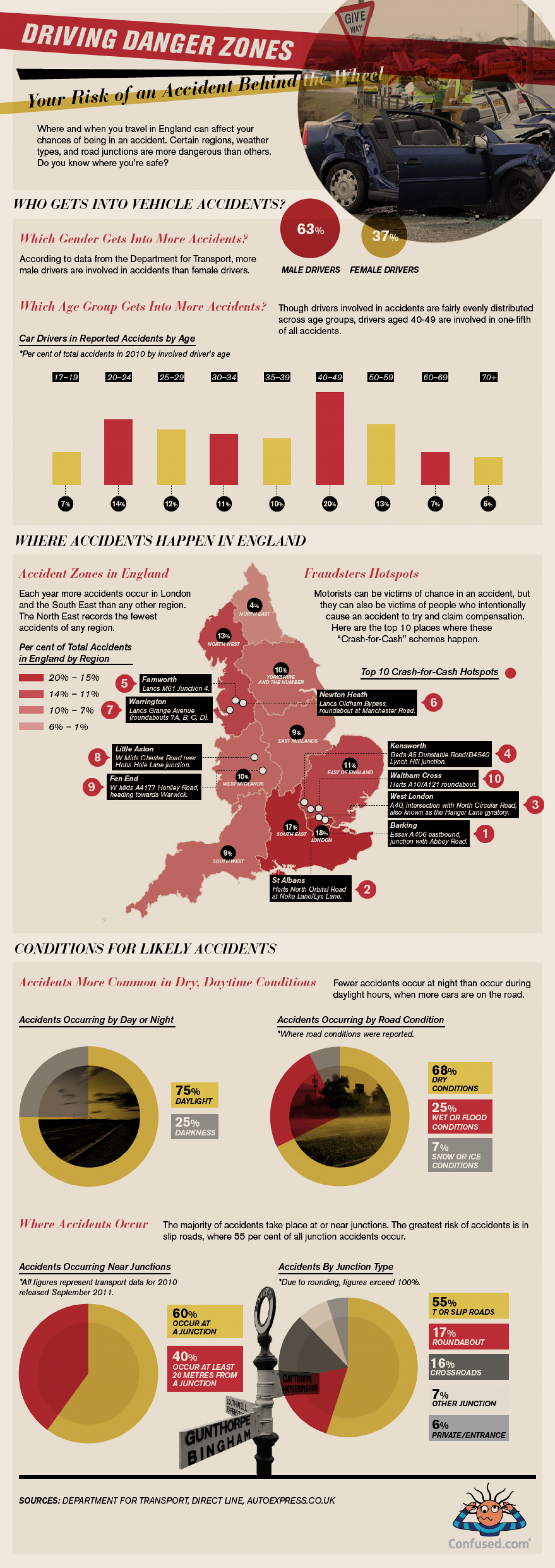 Accident Hotspots and Dangerous Driving Conditions Infographic