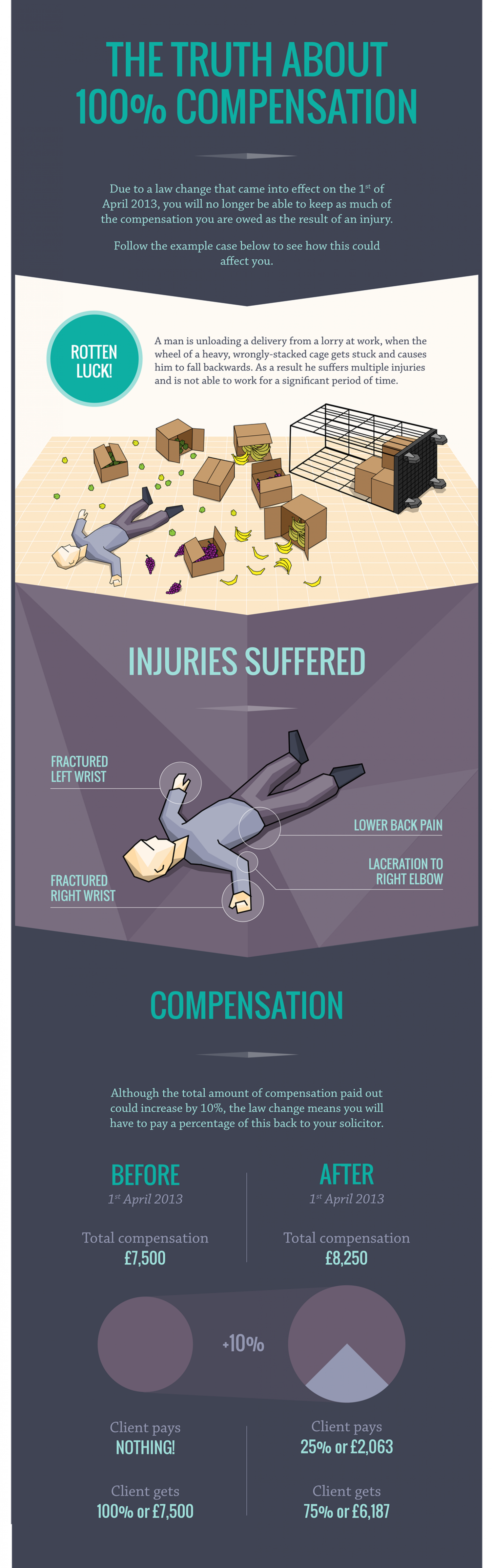 Accident Law Change Leads to Less Compensation Infographic