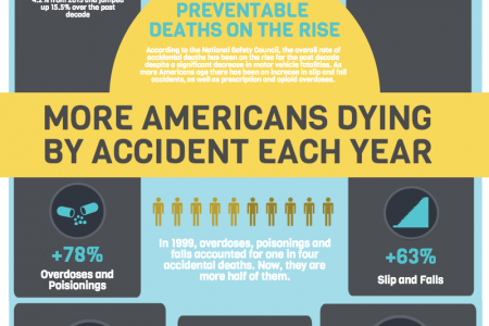 Accidental Deaths On The Rise in America Infographic