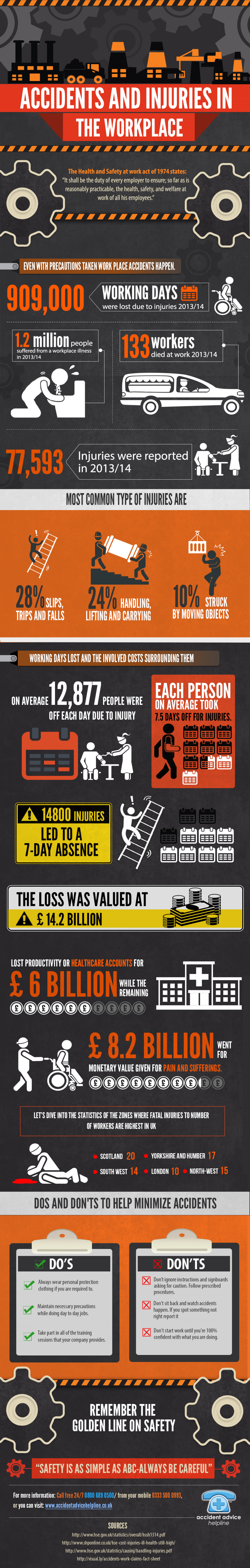 Accidents and Injuries in the Workplace Infographic
