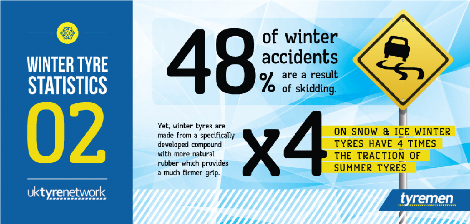 Accidents In Winter  Infographic