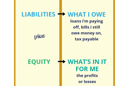 Accounting Equation Cheat Sheet Infographic