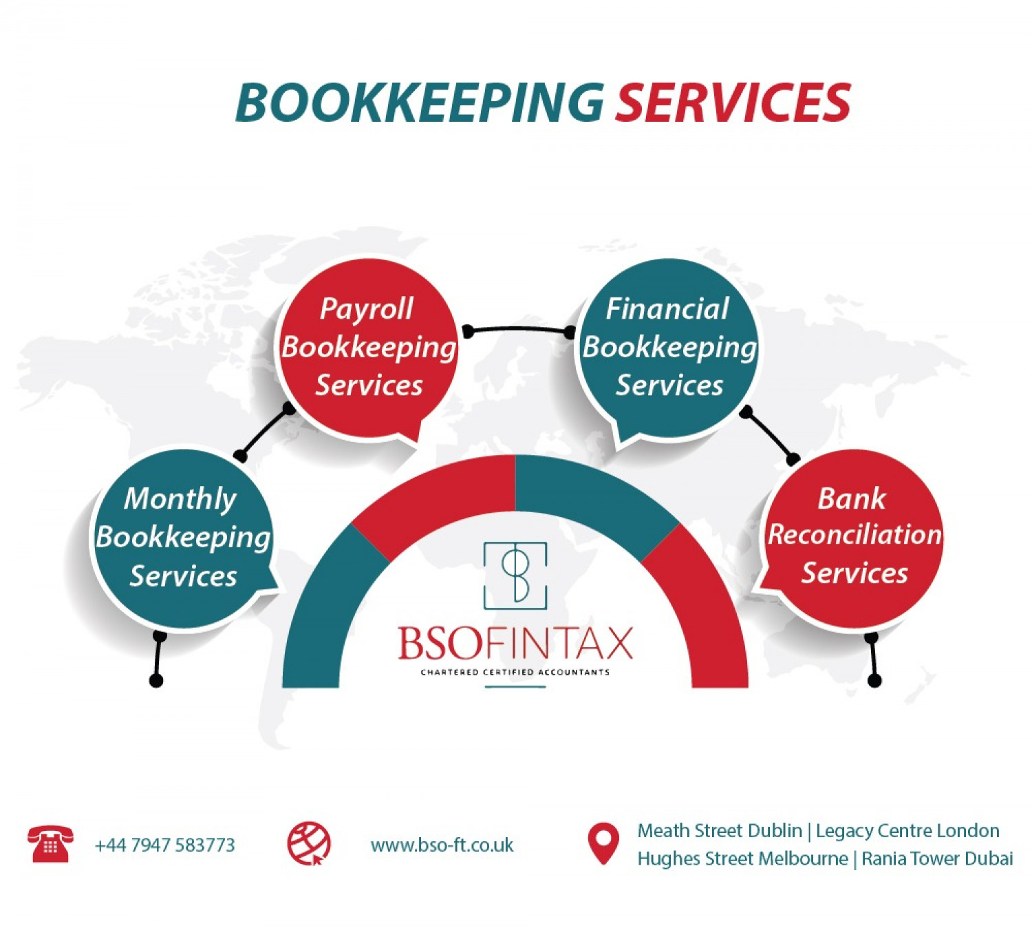 Bookkeeping Services Infographic