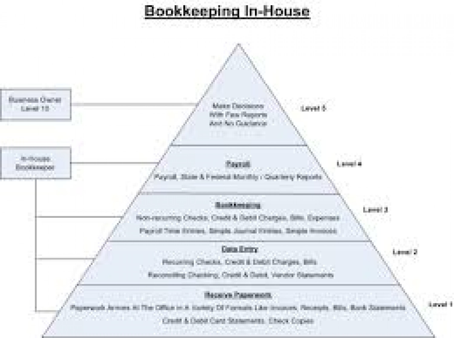 Bookkepping Andd Property Development : Accounting outsourcing services visual ly