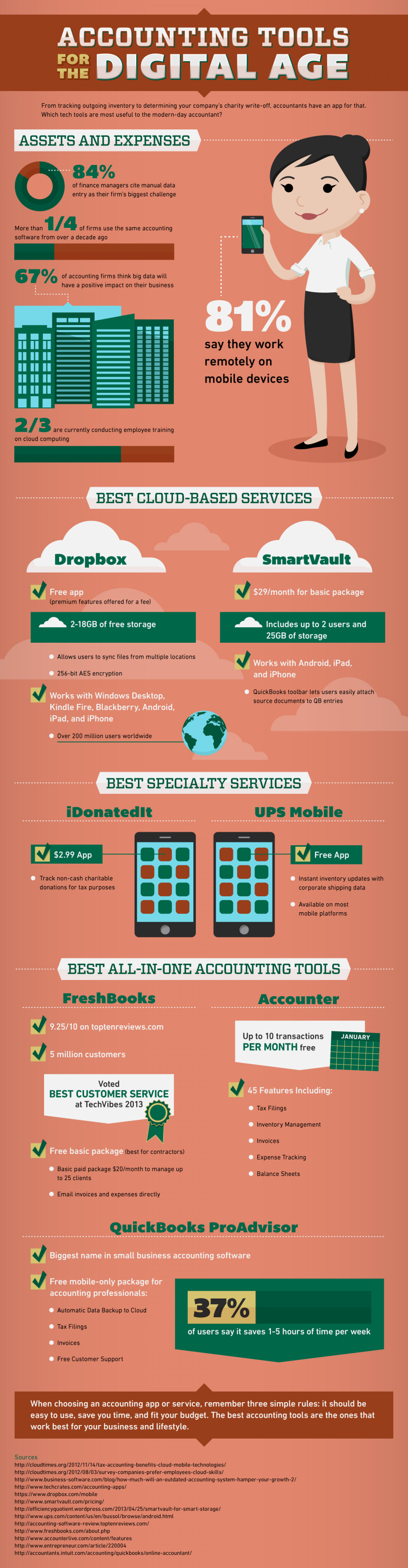 Accounting Tools For The Digital Age Infographic