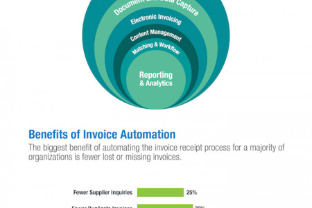 Accounts Payable Automation Infographic Infographic