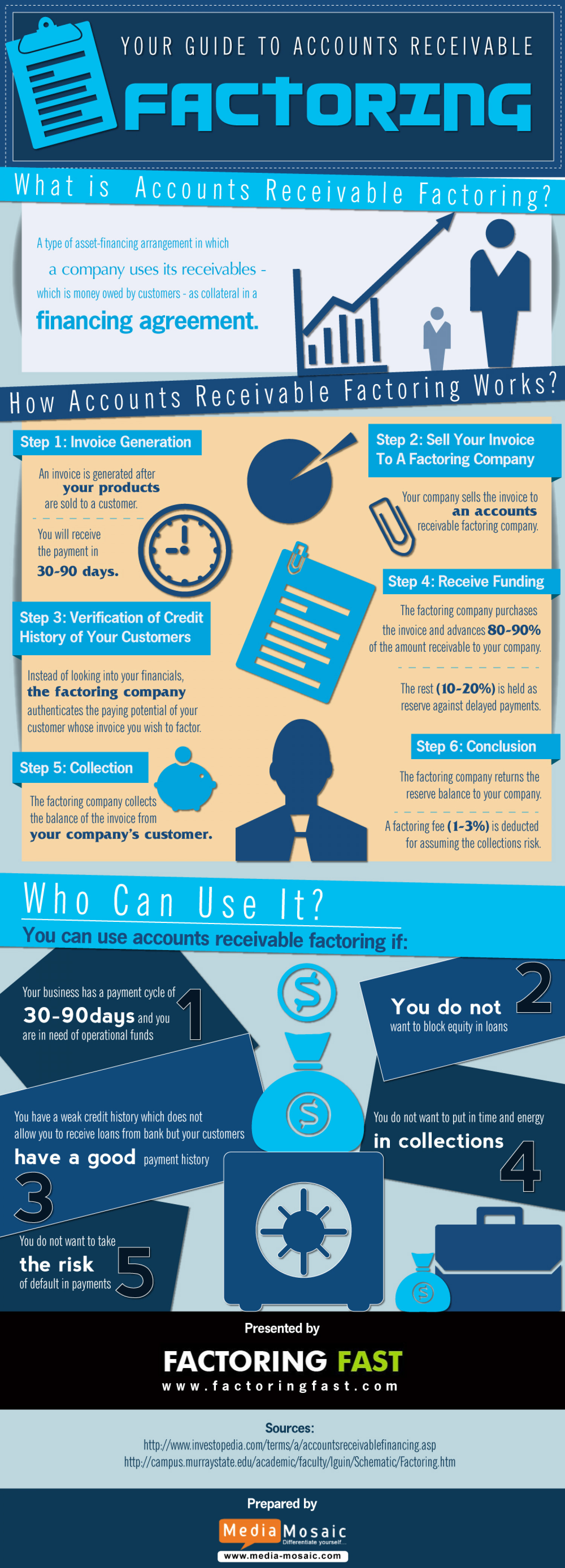 Your Guide To Accounts Receivable Factoring Infographic