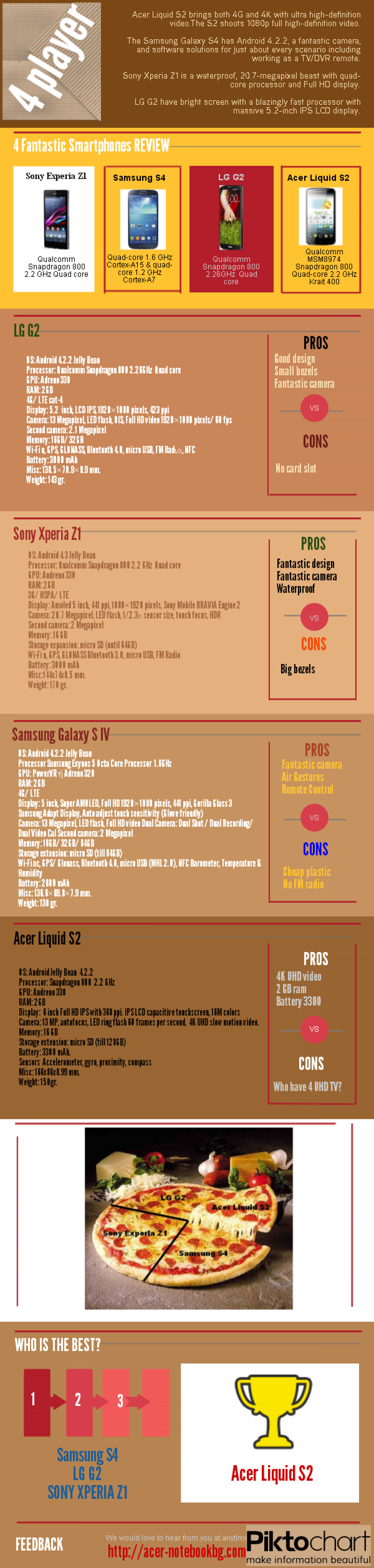 Acer Liquid S2, Samsung S4, LG G2, Sony Xperia Z1 who is the best? Infographic