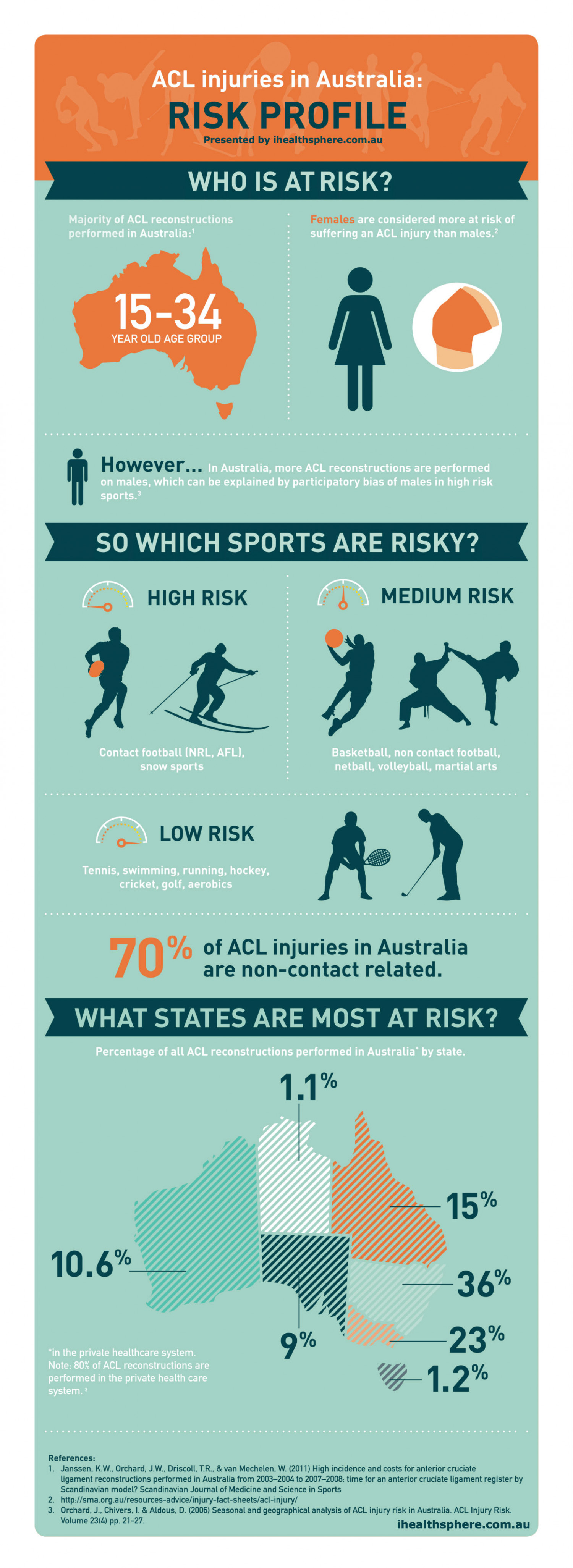ACL Injuries in Australia Infographic