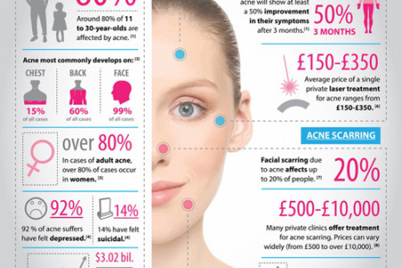 Acne treatment in Dubai,Abu Dhabi and Sharjah Infographic