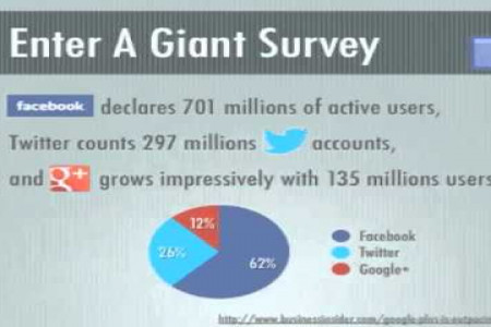 Why Should You Think About Social  Infographic