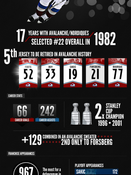 Adam Foote Avalanche infographic Infographic