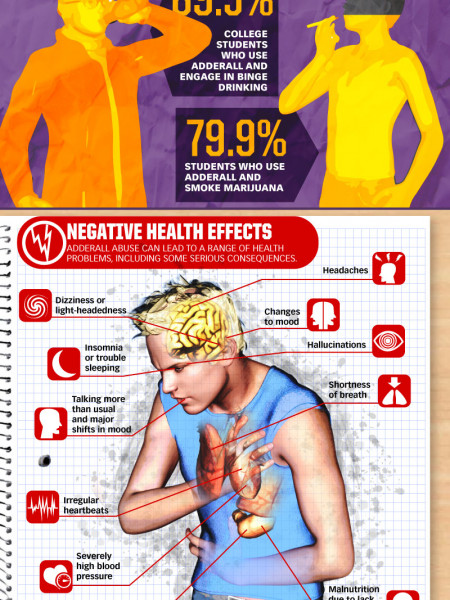Adderall Abuse  Infographic