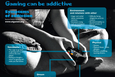 Addicted to Video Games Infographic