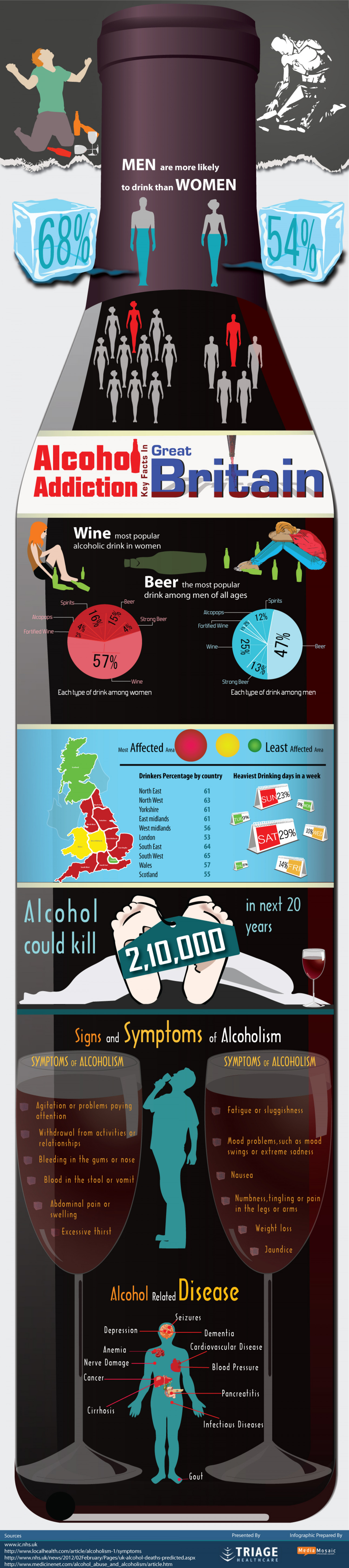 Addiction Dependency and Effects of Drinking Alcohol Infographic