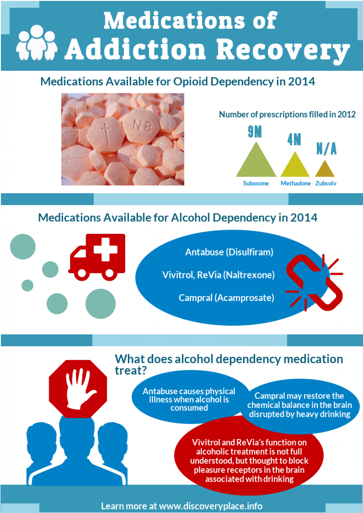 Medications of Addiction Recovery Infographic
