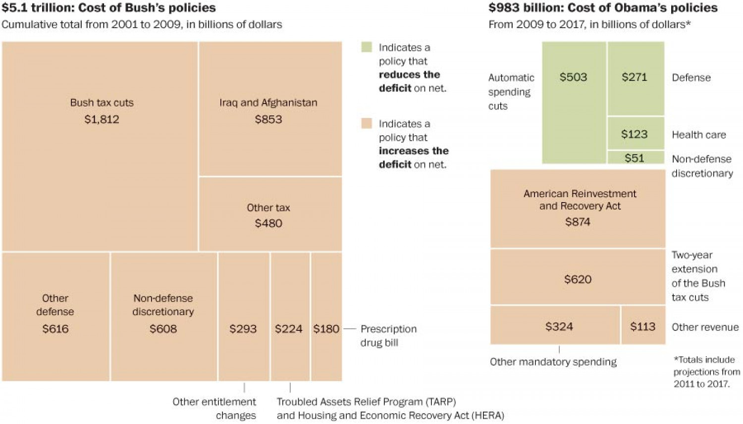 Adding to the deficit: Bush vs. Obama Infographic