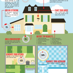 Adding Value To Your Home Visual Ly