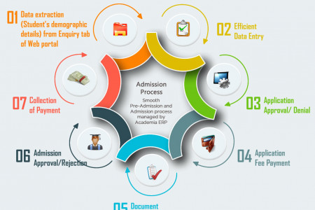 Admission Process – Smooth Pre-Admission and Admission process managed by Academia ERP Infographic