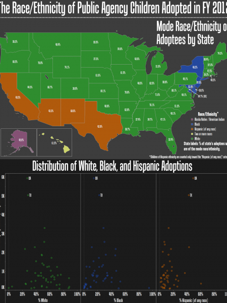 Adoptions by Race/Ethnicity Infographic