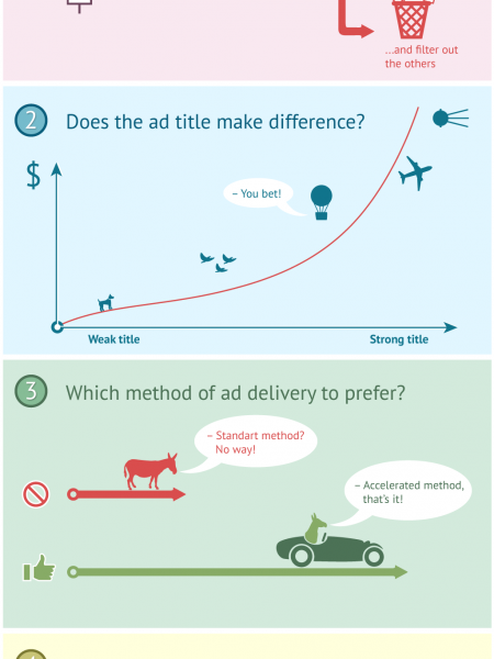 Ads in Google Adwords Infographic