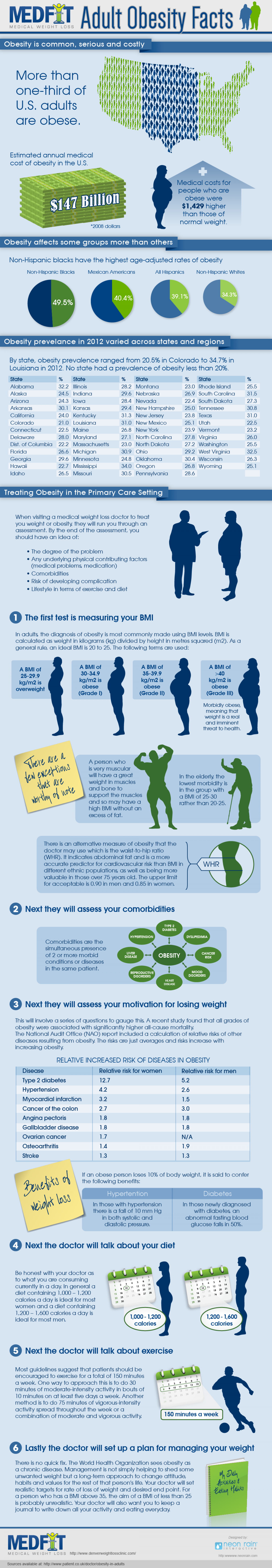 Adult Obesity Facts Infographic