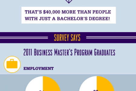 Advancing Abilities: Benefits of Earning a Master's Degree in Business Infographic