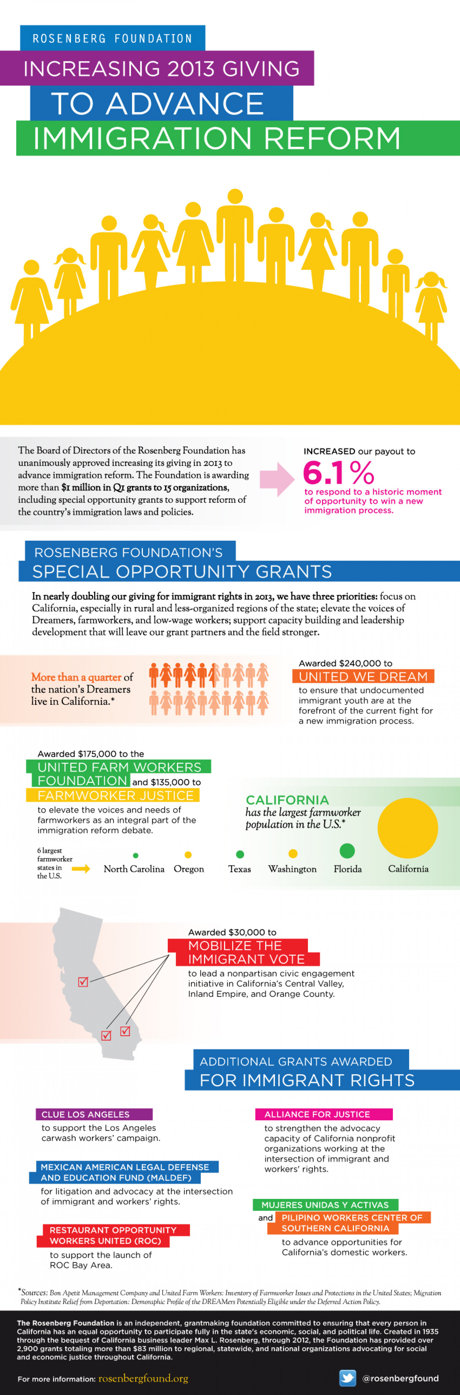 Advancing Immigration Reform  Infographic