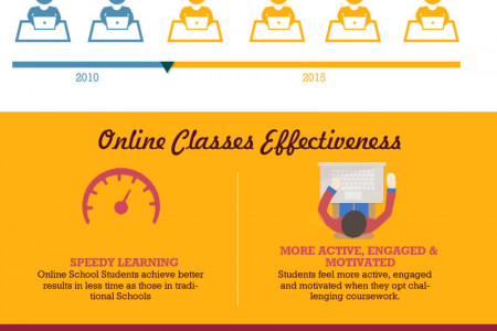 Advantage of online Classes Infographic