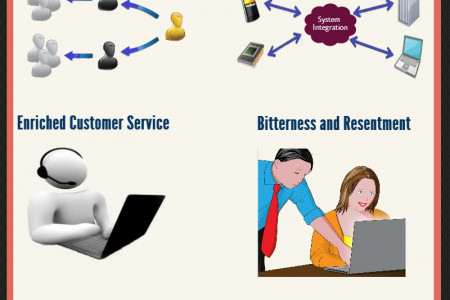 Advantages and Disadvantages of CRM Software Infographic