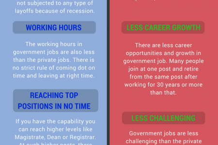 Advantages and Disadvantages of Govt Jobs Infographic