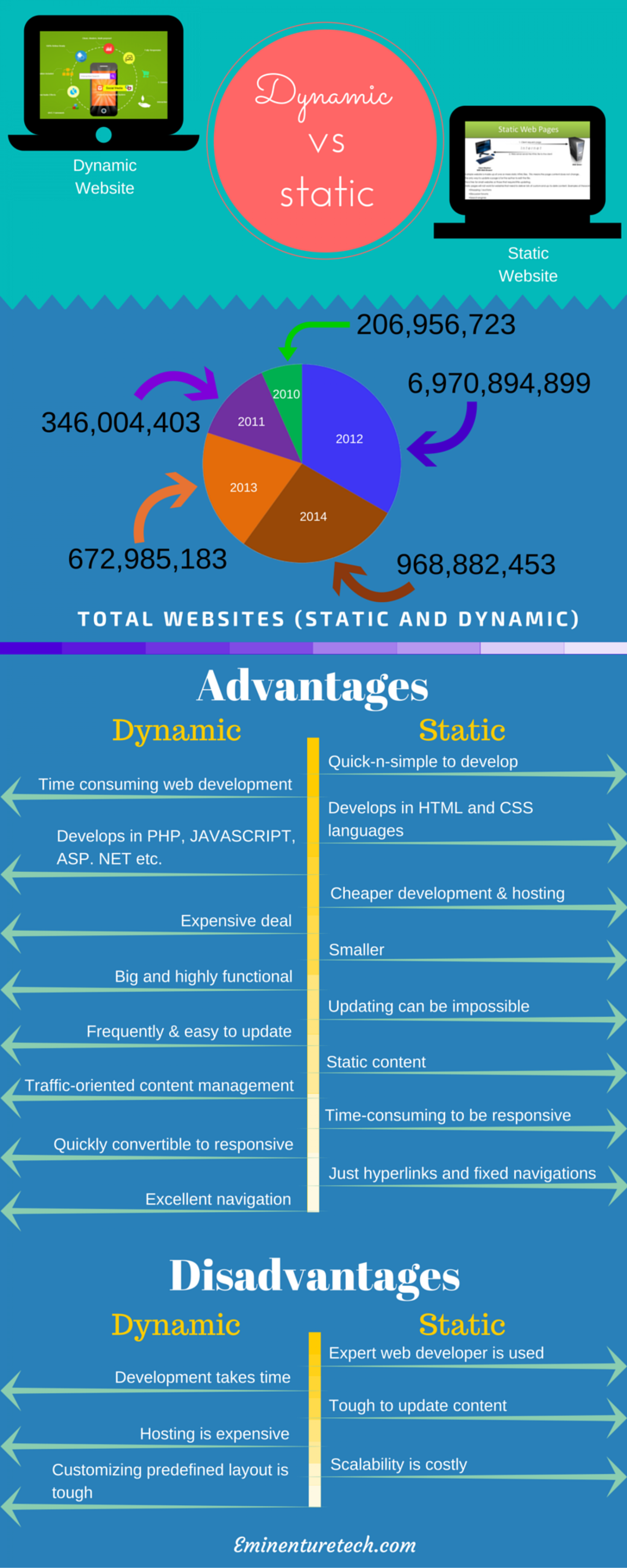 advantages and disadvantages of dynamic management What are the advantages and disadvantages of being recovery_plan some of the advantages of disaster management: create dynamic sites disadvantages.