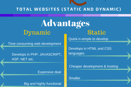 Advantages, Disadvantages of Static and Dynamic Websites Infographic