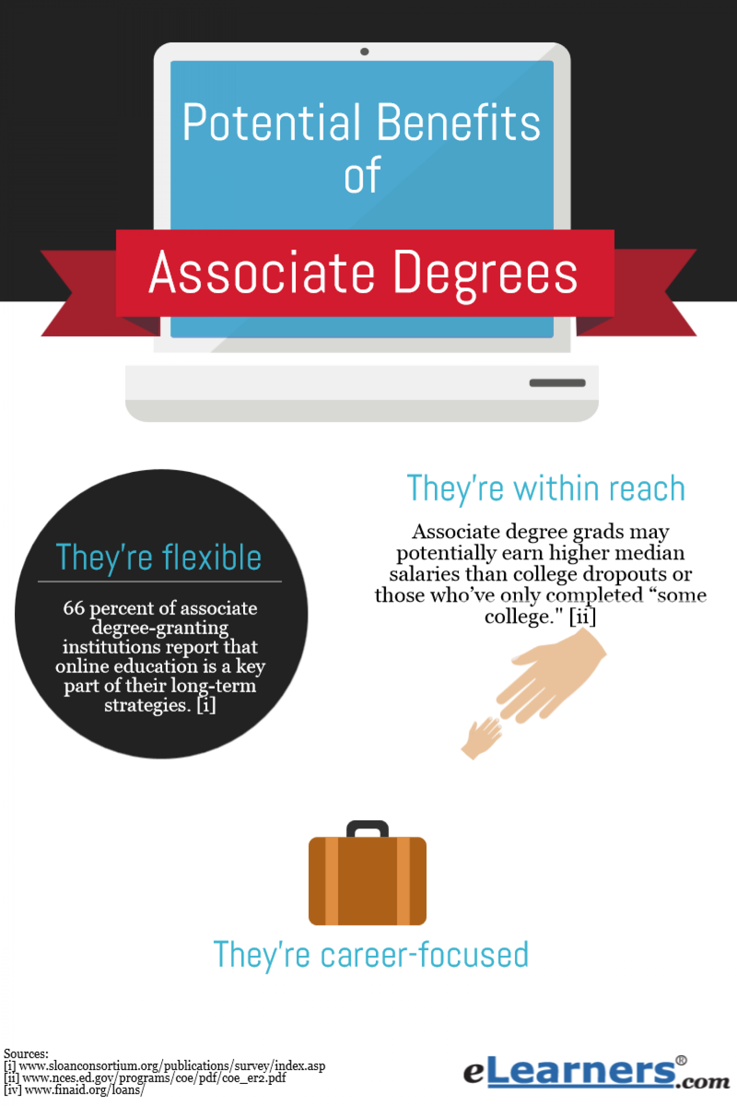 Advantages of Associate Degrees Infographic
