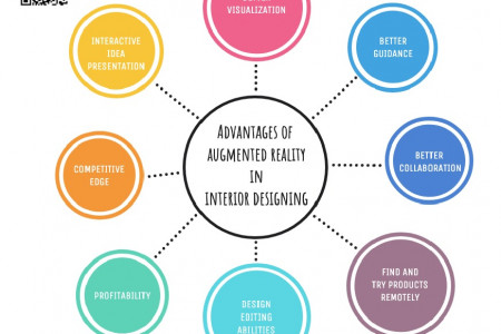 Advantages of Augmented Reality in Interior Designing Infographic