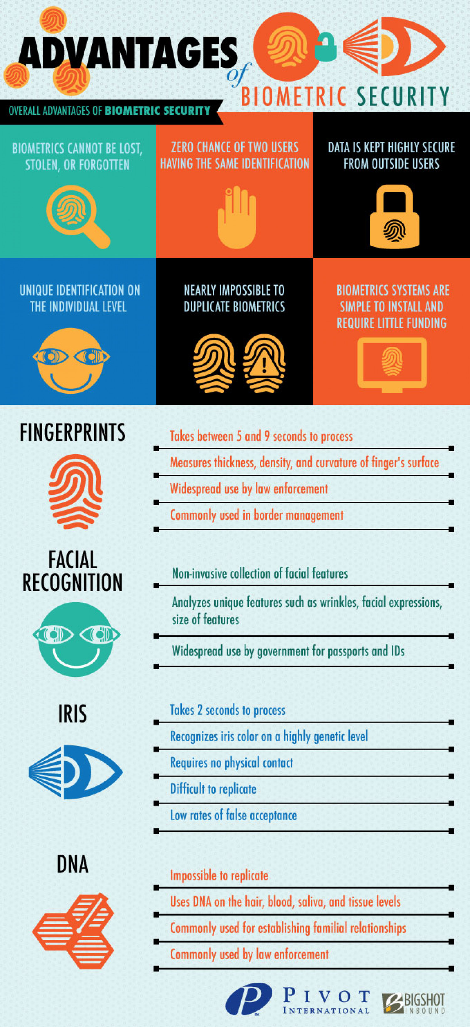 Advantages of Biometric security Infographic