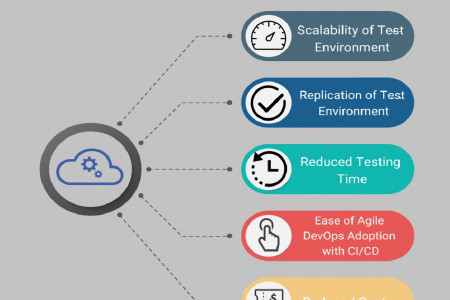 Advantages of Cloud Testing Infographic