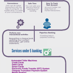 Advantages of E Banking | Visual ly