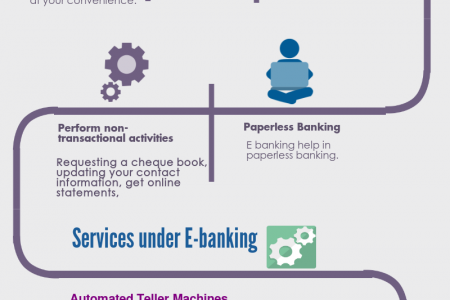 Advantages of E Banking Infographic