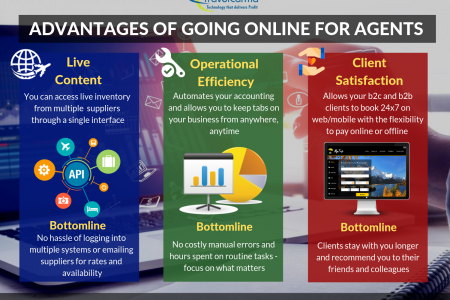 Advantages of Going Online for Agents Infographic
