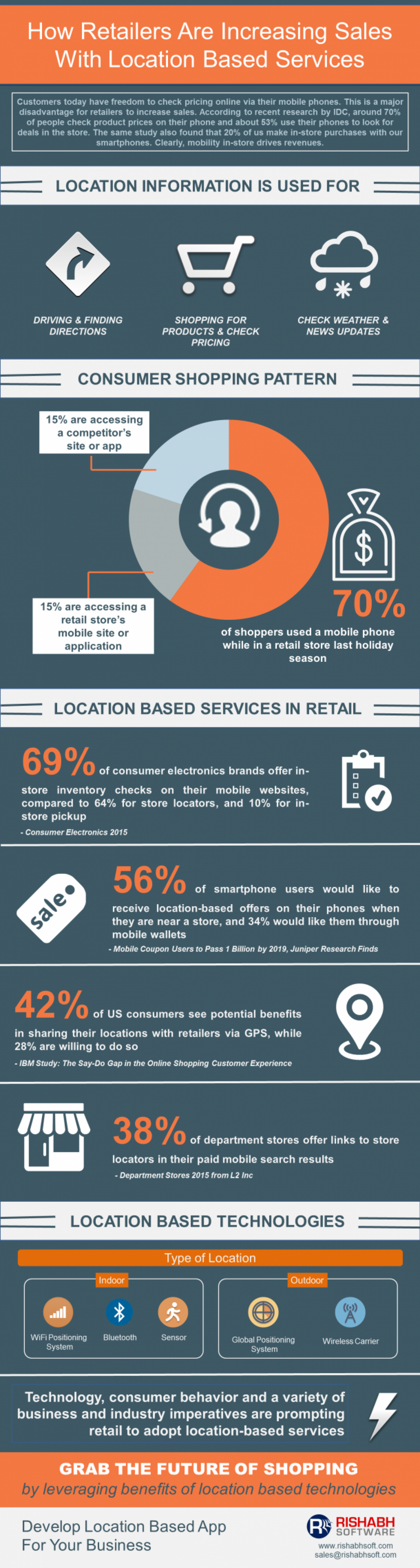 Advantages of Location-based Services in Retail Infographic