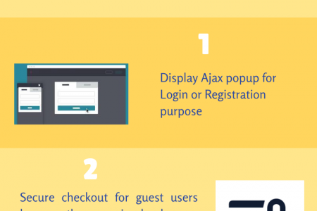 Advantages Of Magento 2 Social Login Extension Infographic