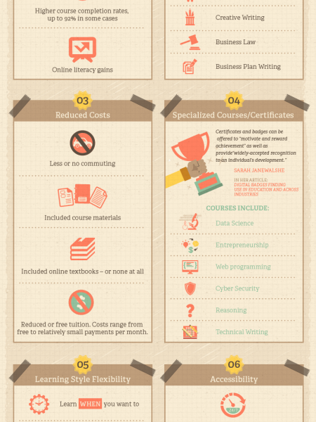Advantages of Online Courses Infographic