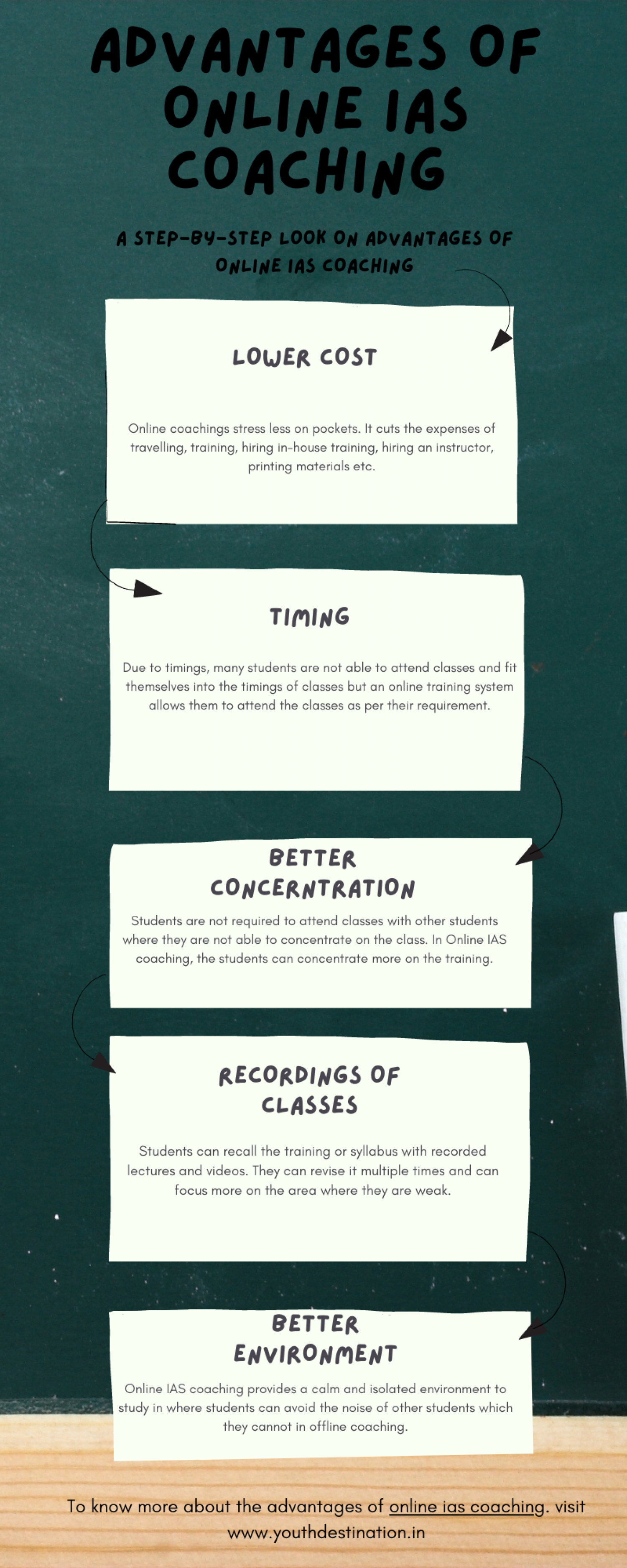 Advantages of online IAS coaching Infographic