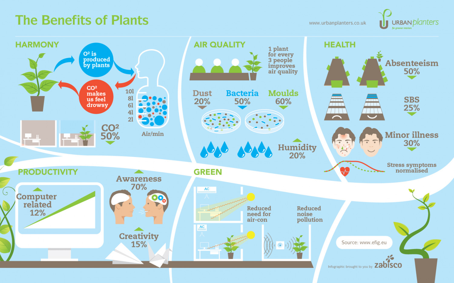 Advantages of Plants Infographic
