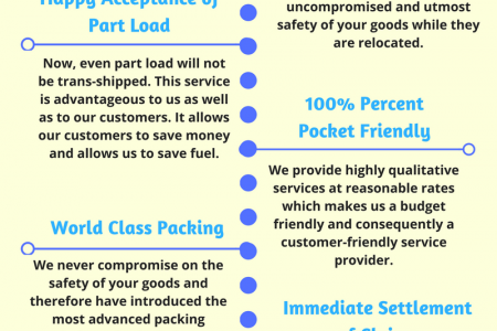 Advantages Of PM Relocations Infographic
