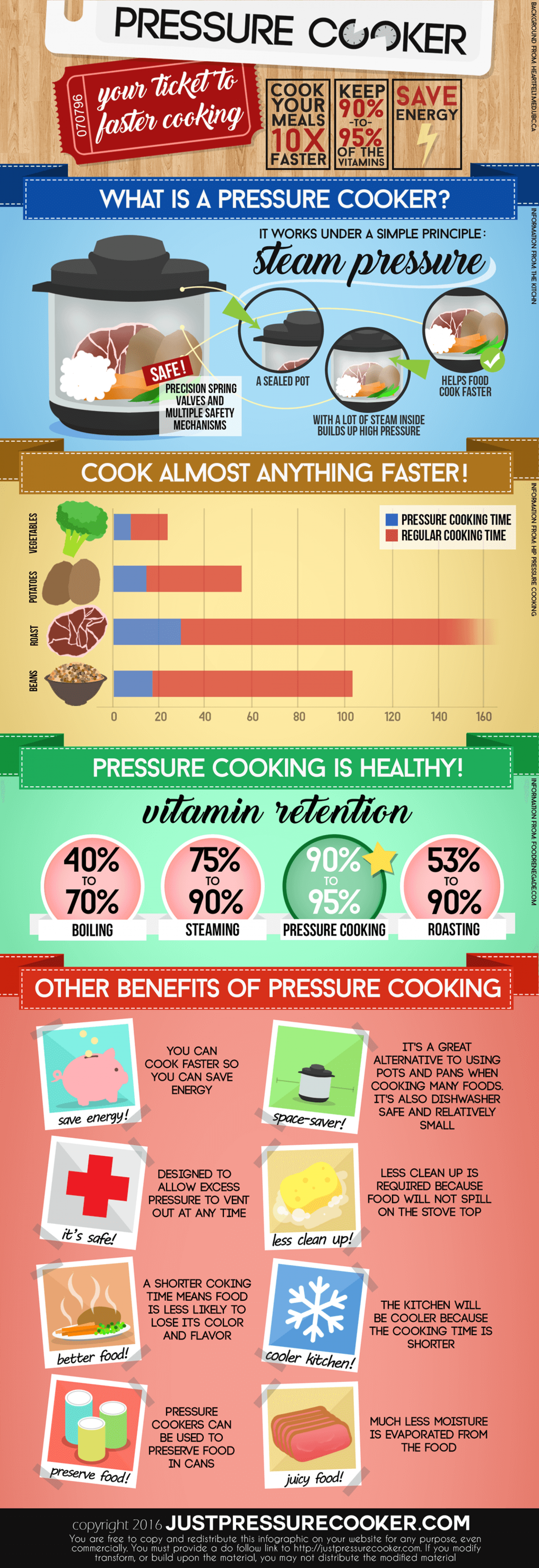 Advantages of Pressure Cookers Infographic